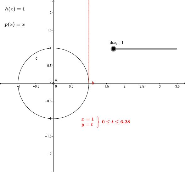 Using polynomials to graph a circle