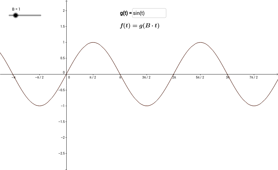 Period of a Sinusoid