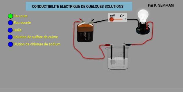Conductibilité électrique de quelques solution
