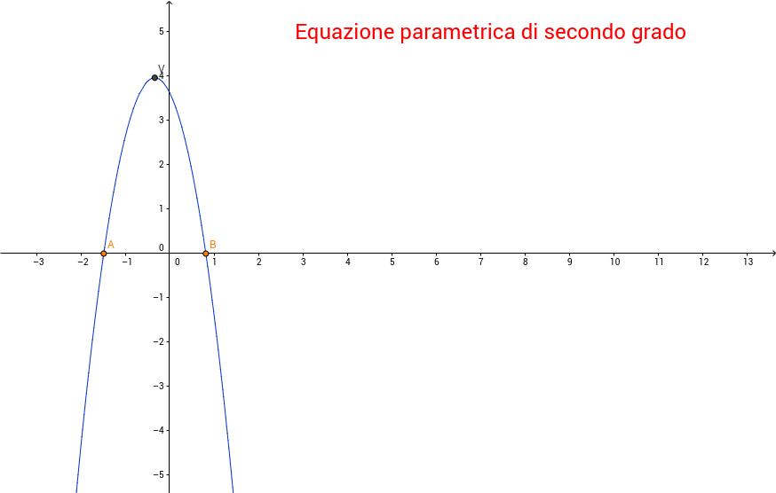 Equazione parametrica di secondo grado