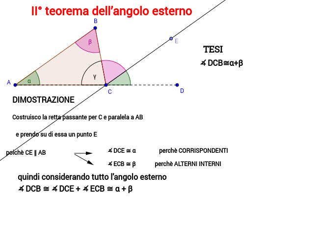 II° TEOREMA dell'angolo esterno