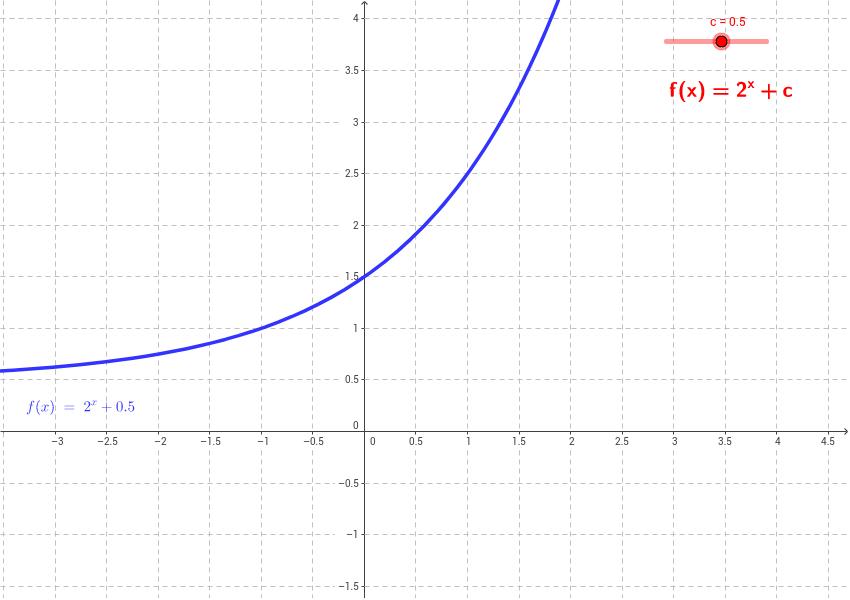 Atemberaubend Schreiben Exponentialfunktionen Arbeitsblatt ...