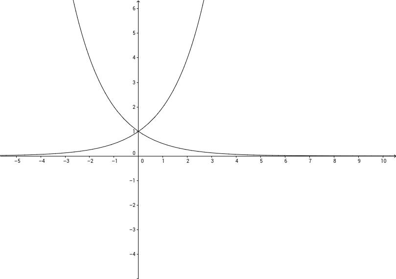 f(x)=2^x & g(x)=(1/2)^x