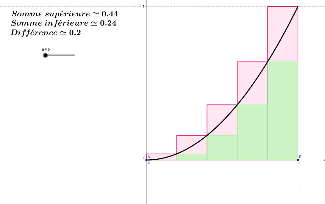 Intégrale de Riemann - Aire sous la parabole