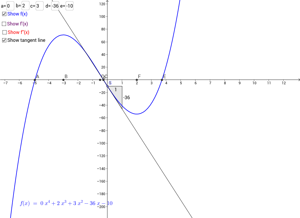 Curve Sketching of 4th Degree Polynomial with Derivatives GeoGebra – Curve Sketching Worksheet