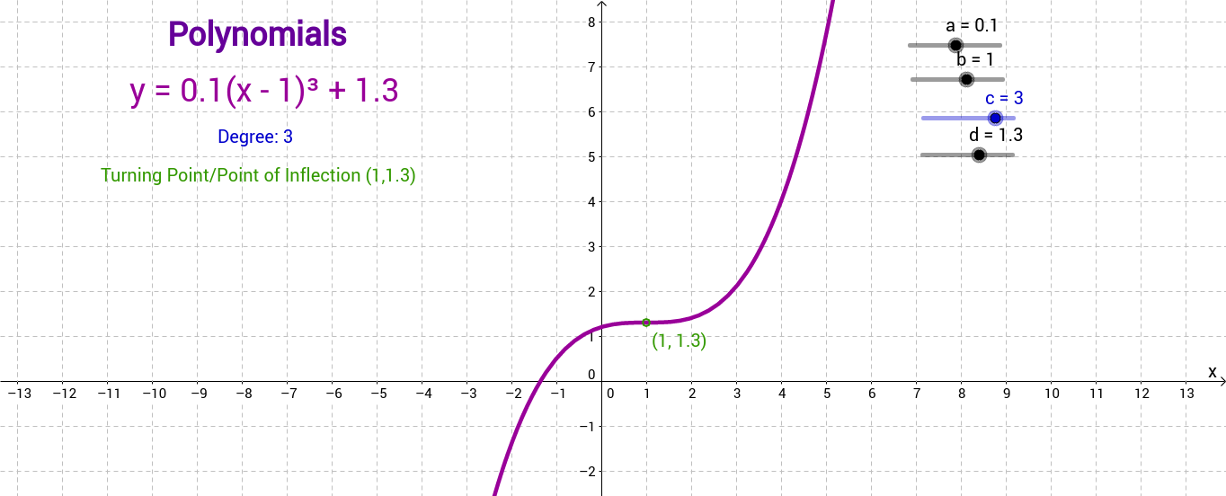 The shape of polynomials...