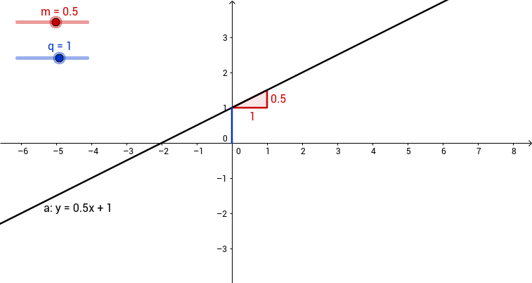 Coefficienti di una retta