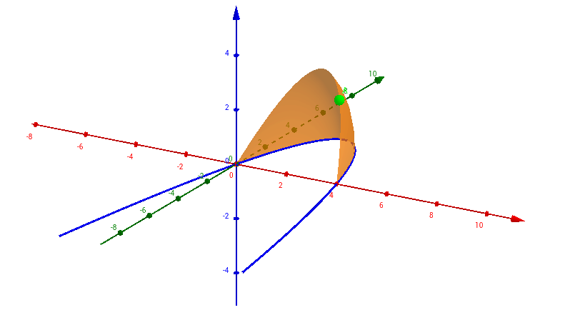 Rotating a Parabola Around the x-axis