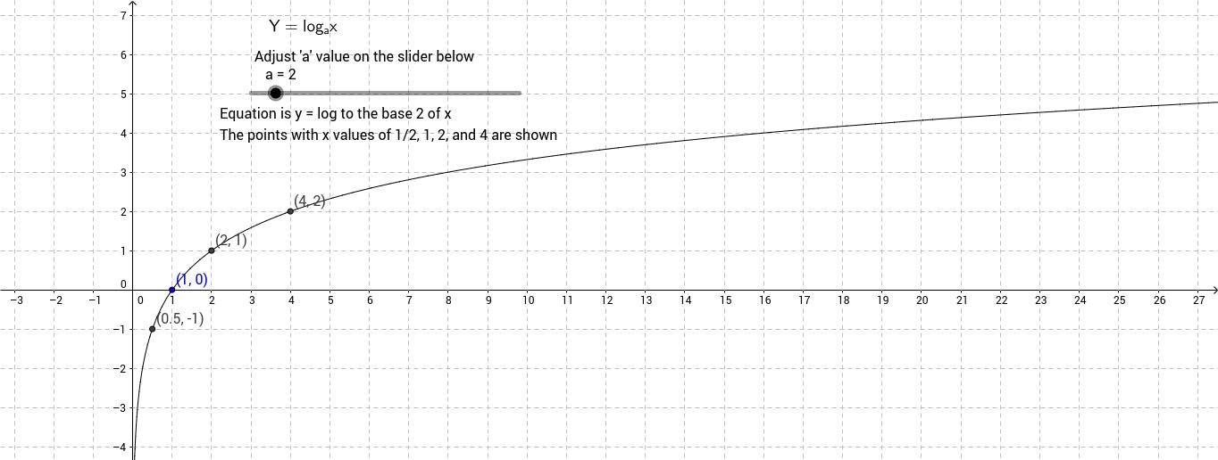 Basic Logarthmic graph
