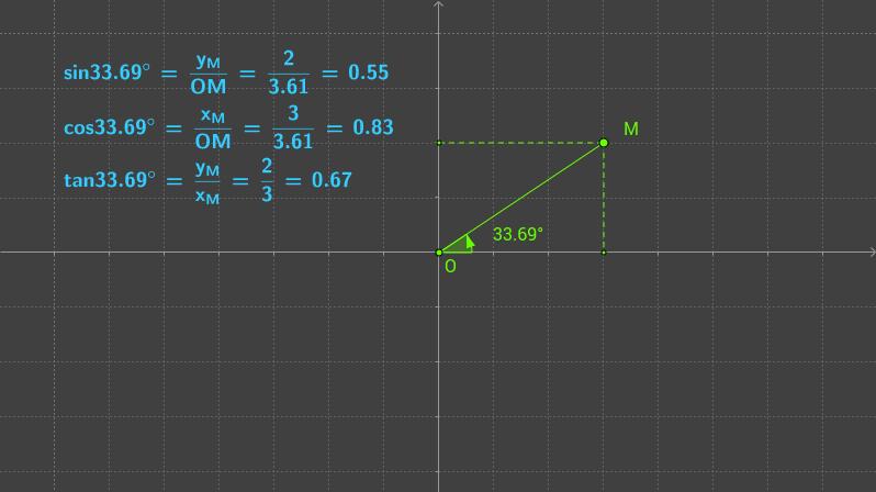 trig values of any angle
