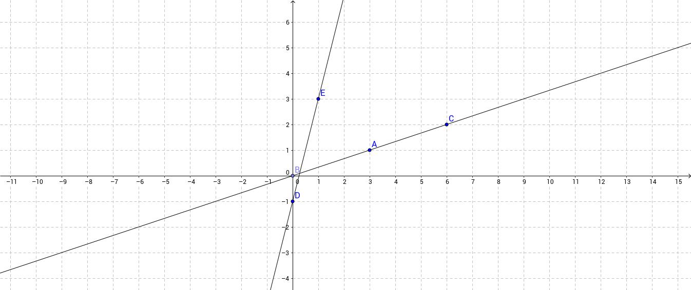 graph 8
