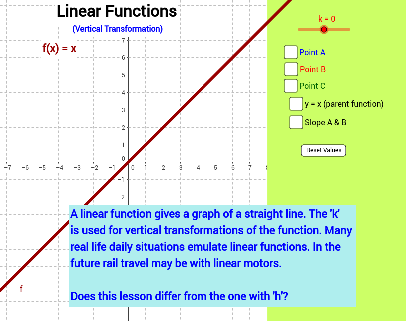Linear Function, Vertical Transformation f(x) = x + k