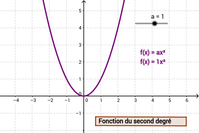 Fct degré 2 - Paramètre ''a''