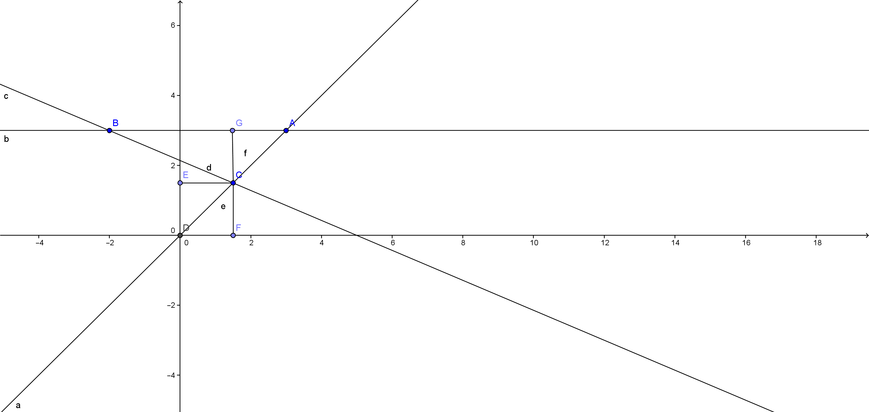 Чертежи на алгебрични и геометрични задачи
