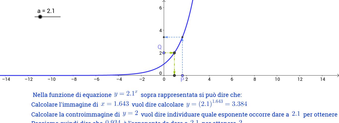 concetto di logaritmo