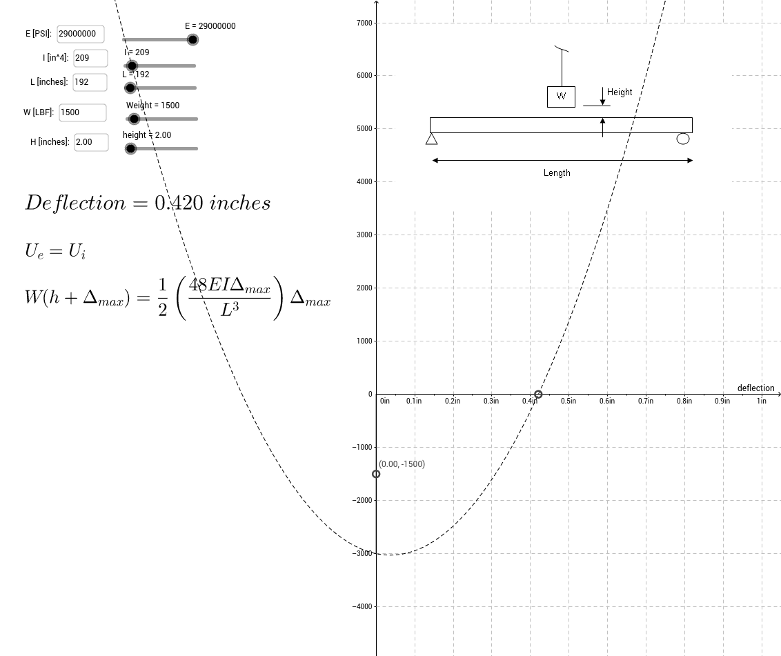 Energy methods to calculate deflection of beam due to fallin