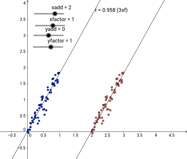 How Coding affects Correlation Coefficient, Line of Best Fit