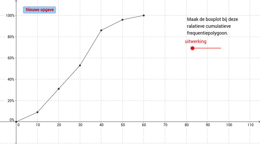 Boxplot maken uit relatieve cumulatieve frequentiepolygoon