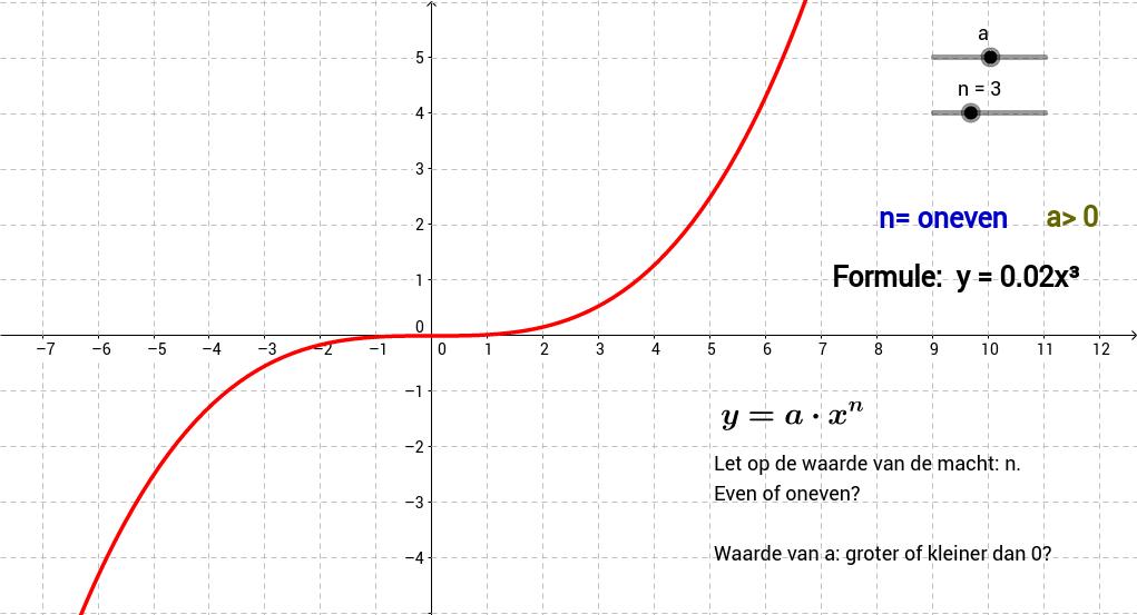Machtsfuncties van de vorm y=ax^n