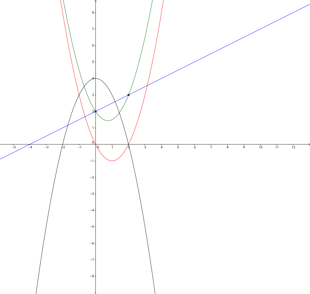 10.4 Intersecting Polynomial Functions
