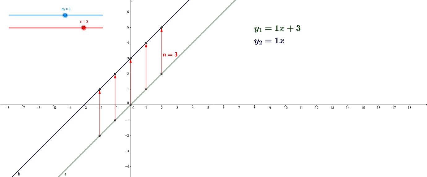 y=mx+n und y=mx als Parallelen mit y-Verschiebung