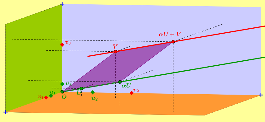 Description of a line in 3D