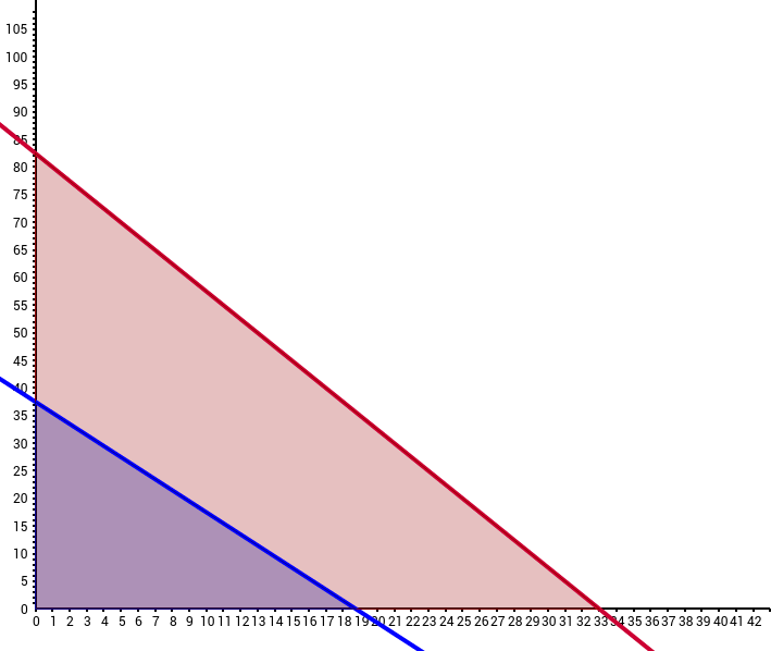CCGPS CA 1.4.1 Example 4