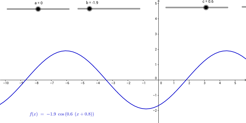 Coefficients of a Sinusoid
