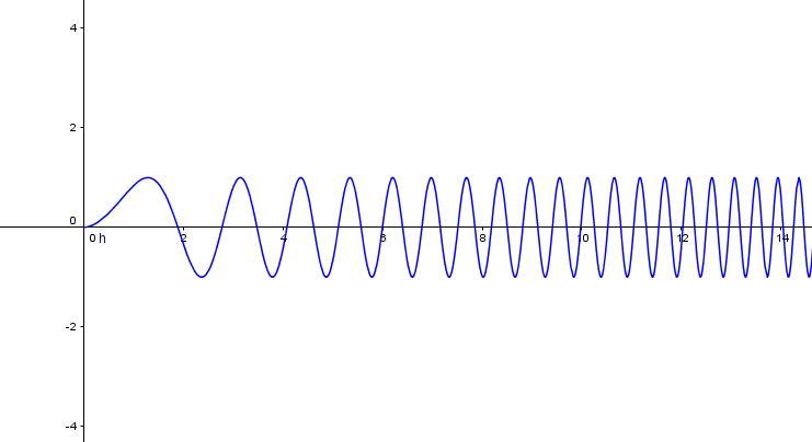 Graf funkce sinus s parametrem sin(x^a)