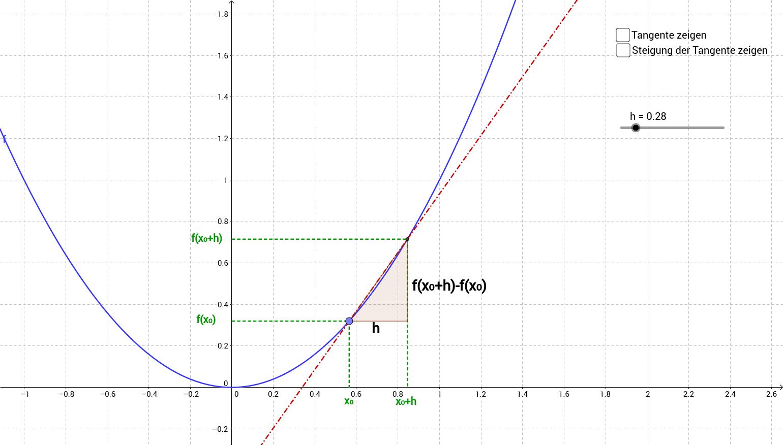 Lokale änderungsrate Berechnen : lokale nderungsrate mit der h methode veranschaulicht ~ Themetempest.com Abrechnung