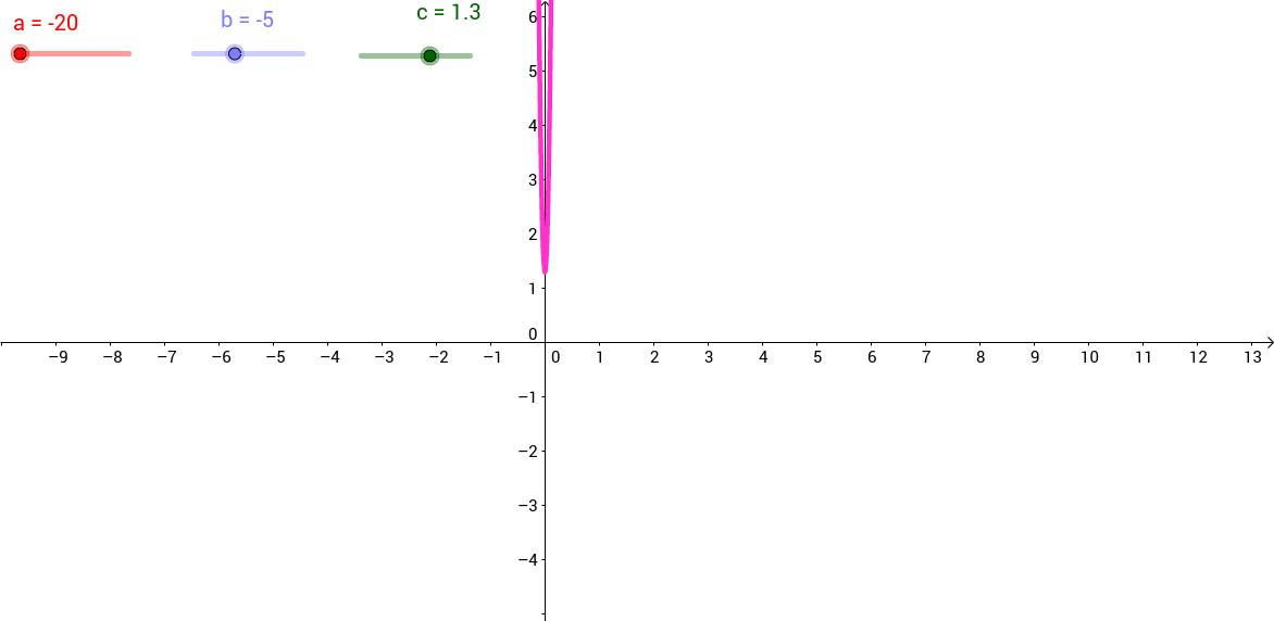 Parabola Exploration!