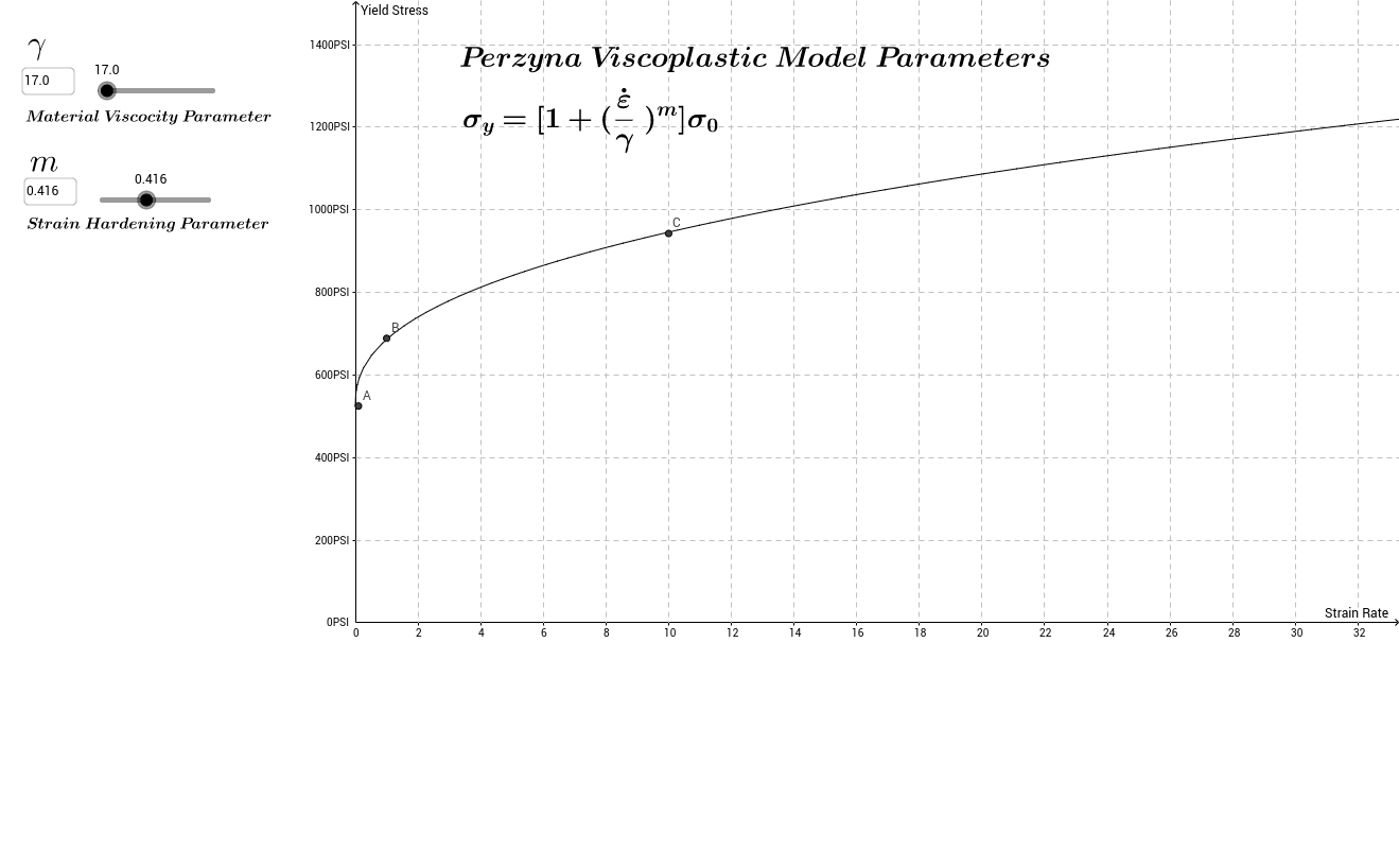 Perzyna Parameters for ANSYS Rate Analysis
