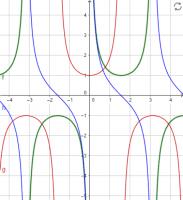 how to show that sec equals cosec