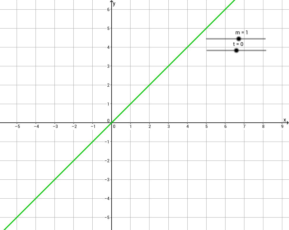 y=mx+t animiert