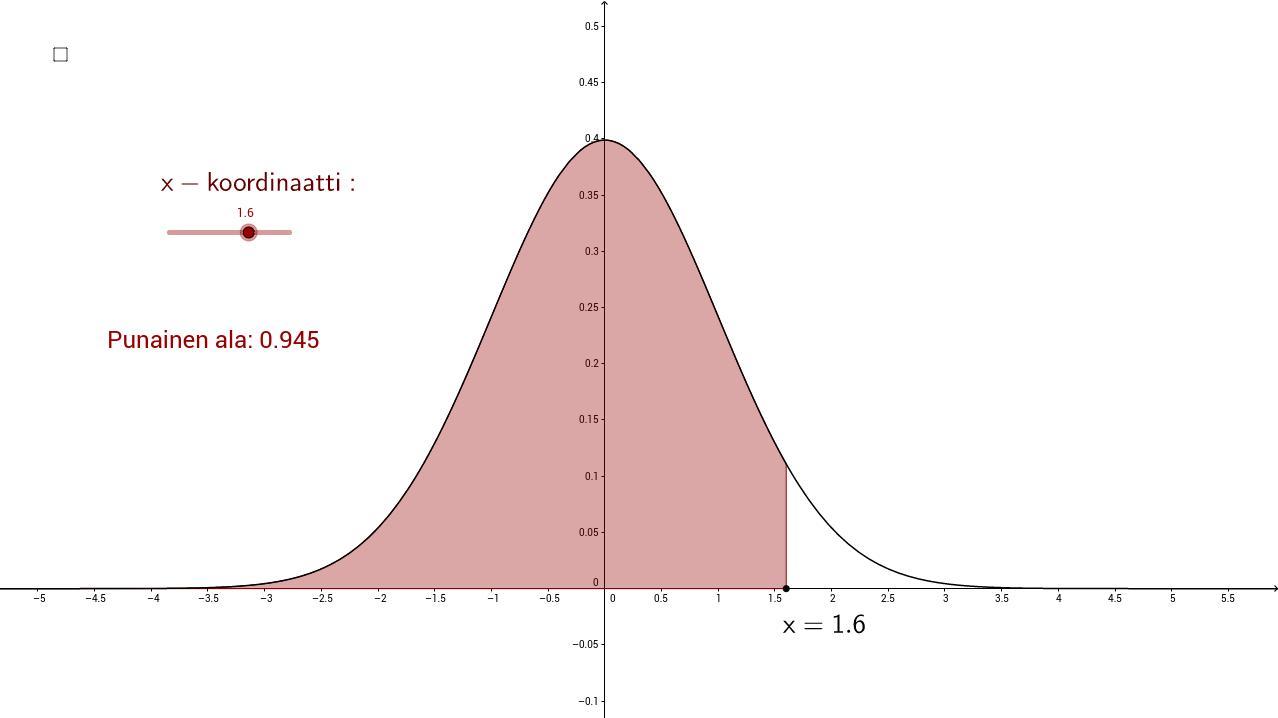 Normaalijakauma - N(0,1)