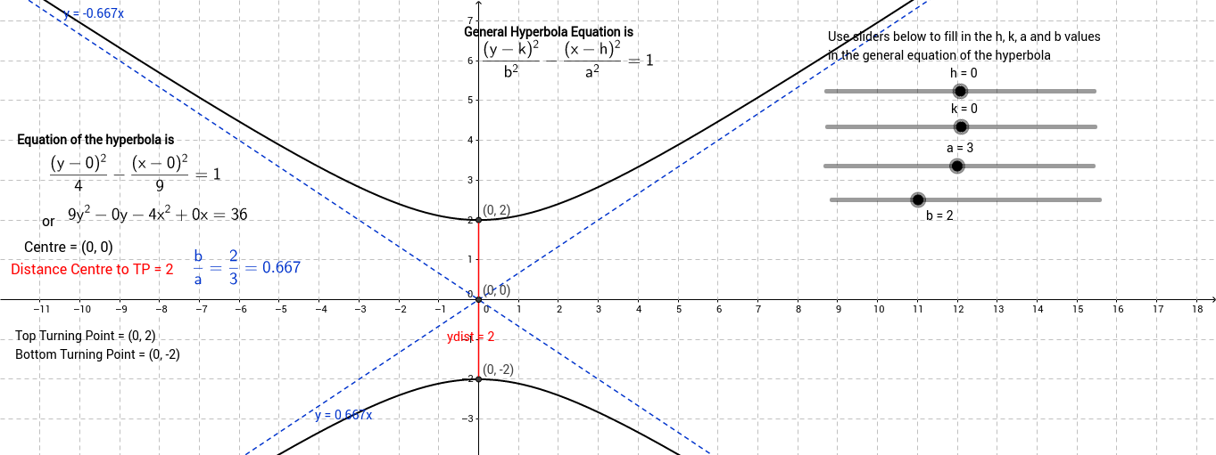 Basic y^2-x^2=1 hyperbola relation and translations