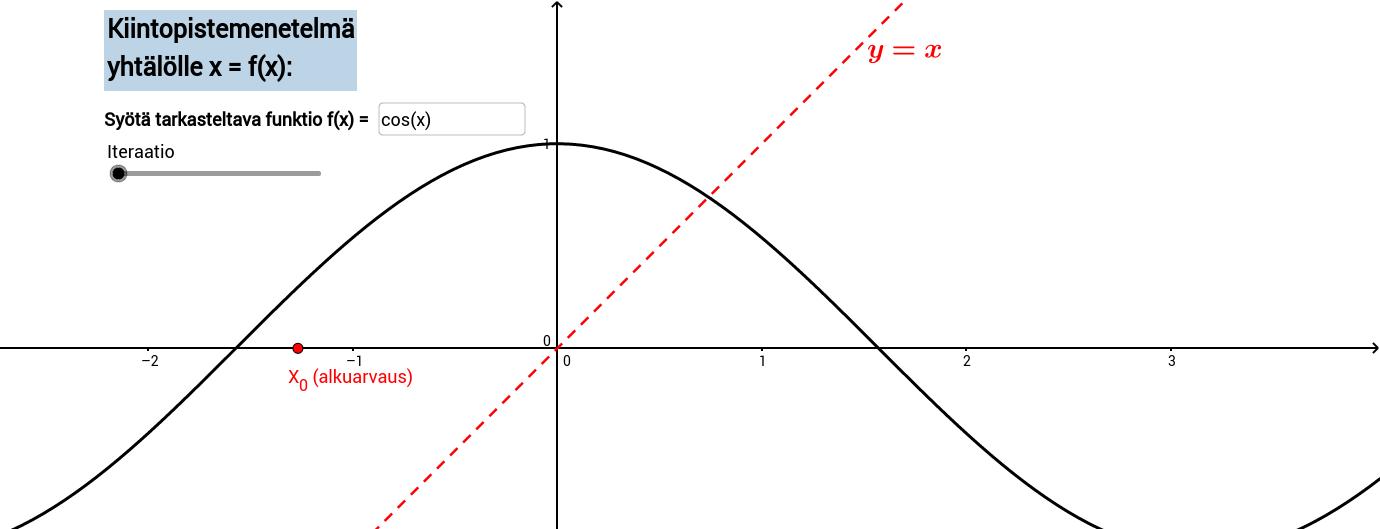 Kiintopistemenetelmä x = f(x)