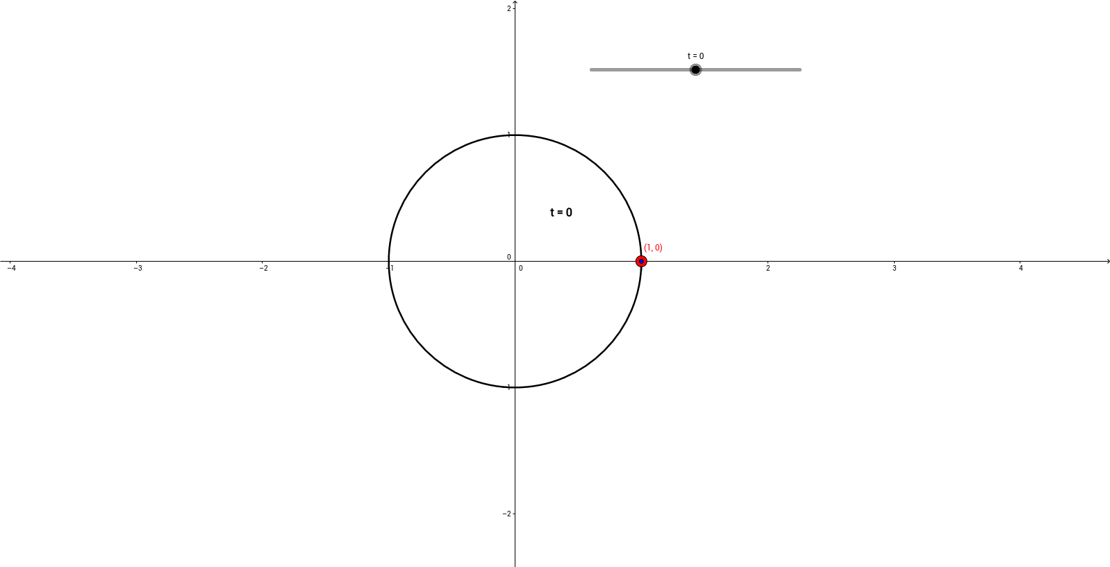Terminal Points of Arcs on the Unit Circle