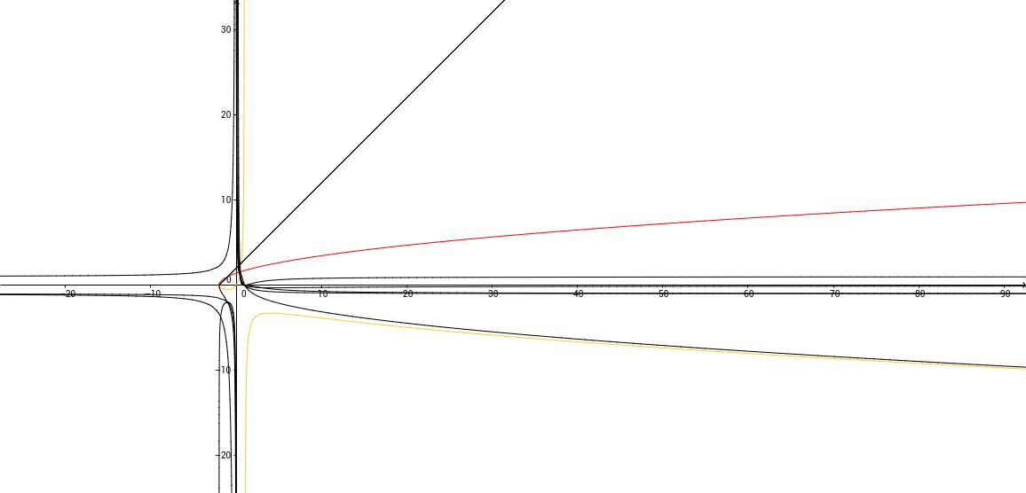 Grafica de funciones compuestas