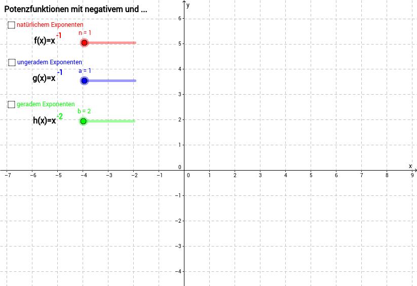 Potenzfunktionen mit negativen Exponenten