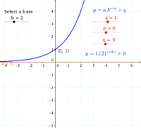 Exponential function: transformations (a, p & q)