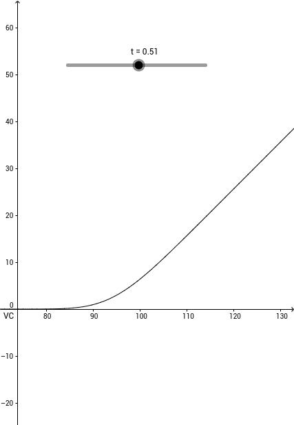 Solution of the BlackScholes equation