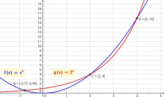 Kvadratická versus exponenciální
