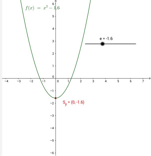 Eigenschaften des absoluten Gliedes e der quadratischen Funktion f(x)=x^2+e