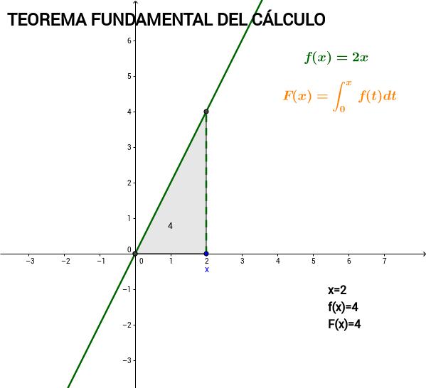 Teorema fundamental del cálculo exe