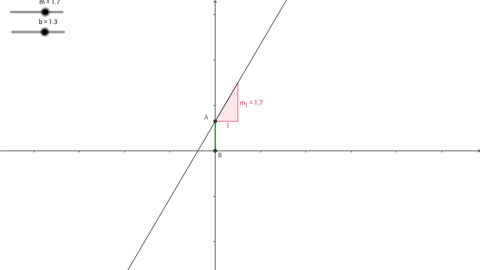 Parameters of a Linear Equation