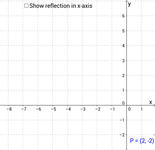 Reflect point in axes