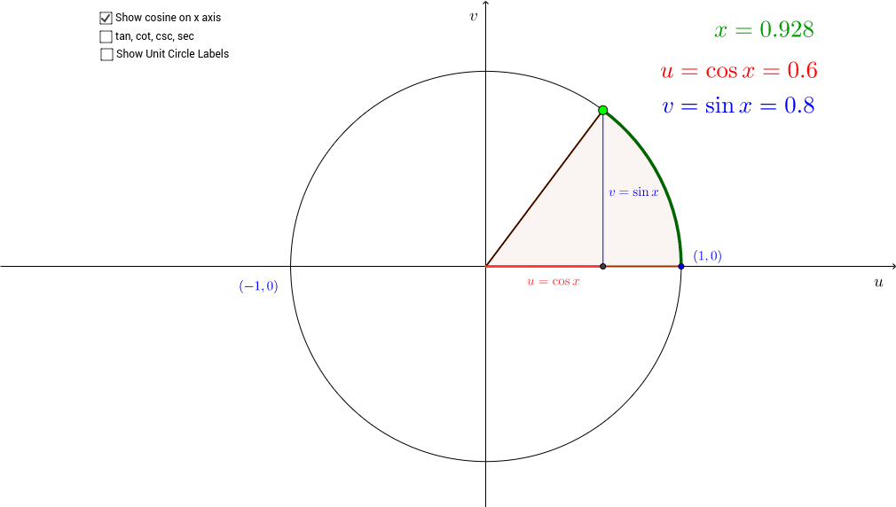 Circular Functions (Dolciani Style)