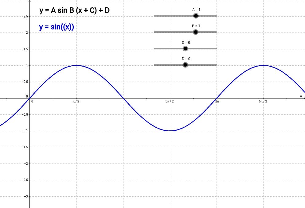 Transformations of Trigonometric Graphs