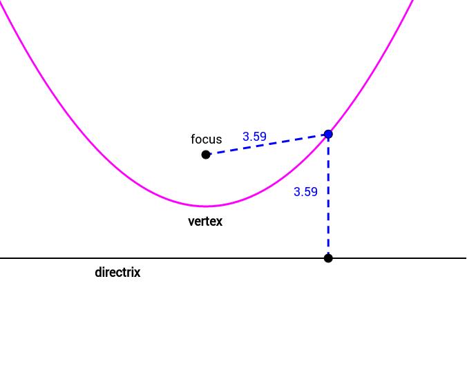 Basic Conic Section - Parabola